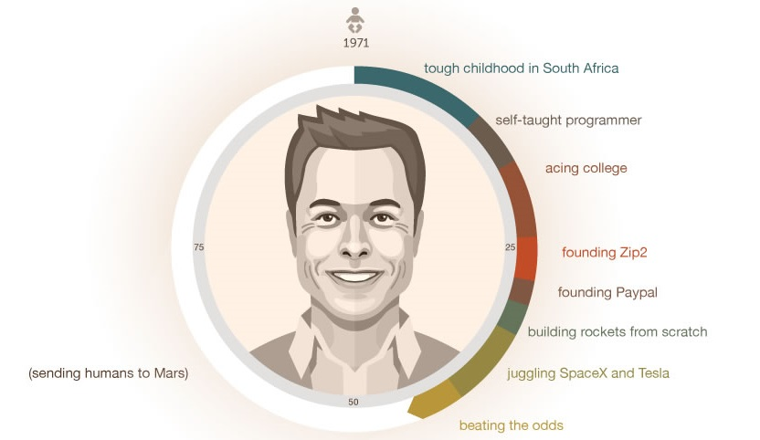 Step By Step How Elon Musk Built His Empire Visual