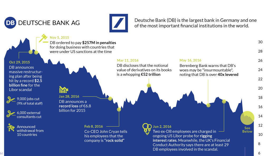 chart the epic collapse of deutsche bank. Black Bedroom Furniture Sets. Home Design Ideas