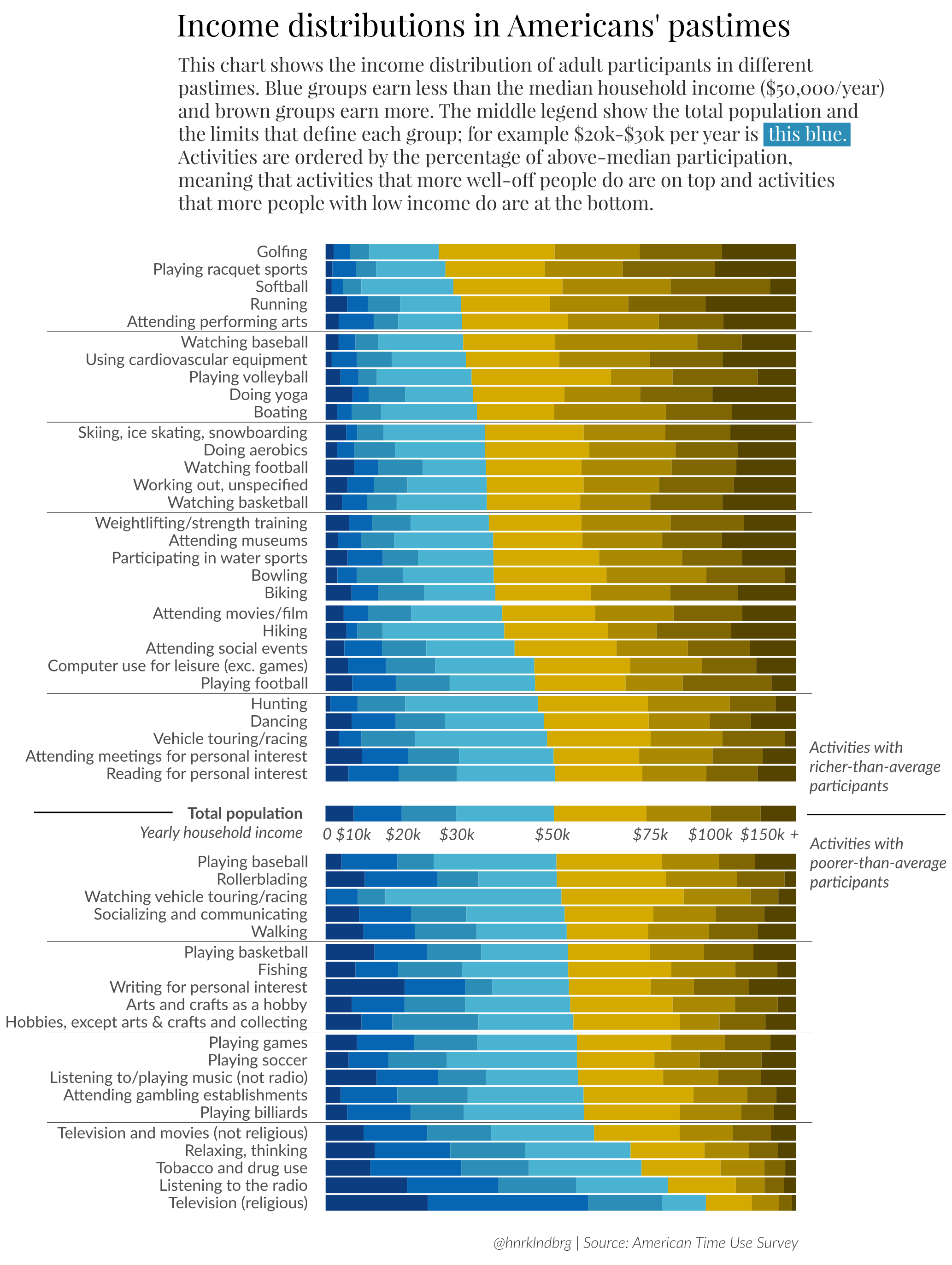 Here's How Americans Spend Their Time, Sorted by Income