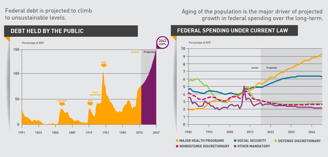 Infographic: What Drives Long-Term National Debt Growth?