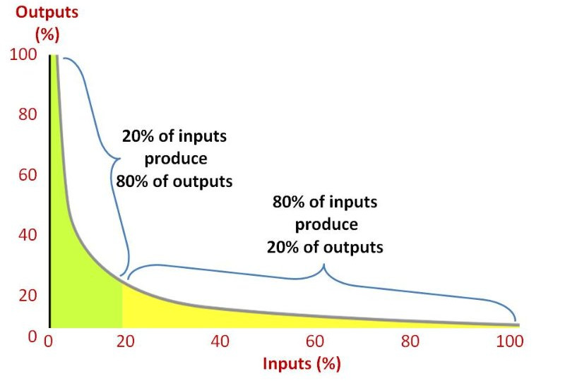Power law distribution