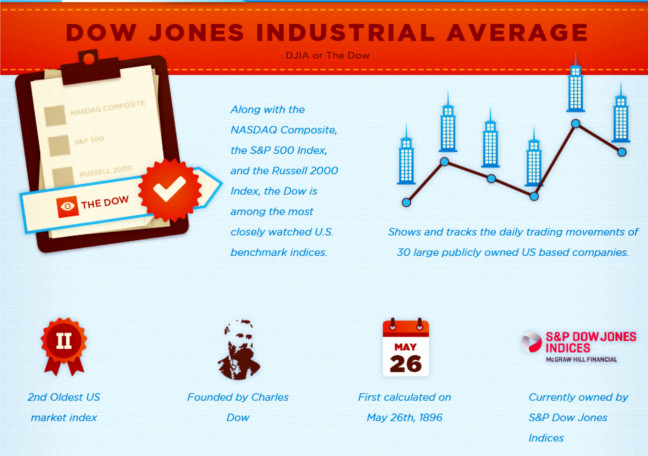 What's the Difference Between the Dow, S&P 500, and Nasdaq? - Visual Capitalist