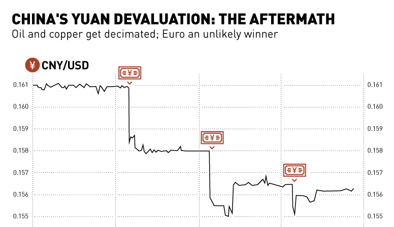 China S Yuan Devaluation The Aftermath Chart