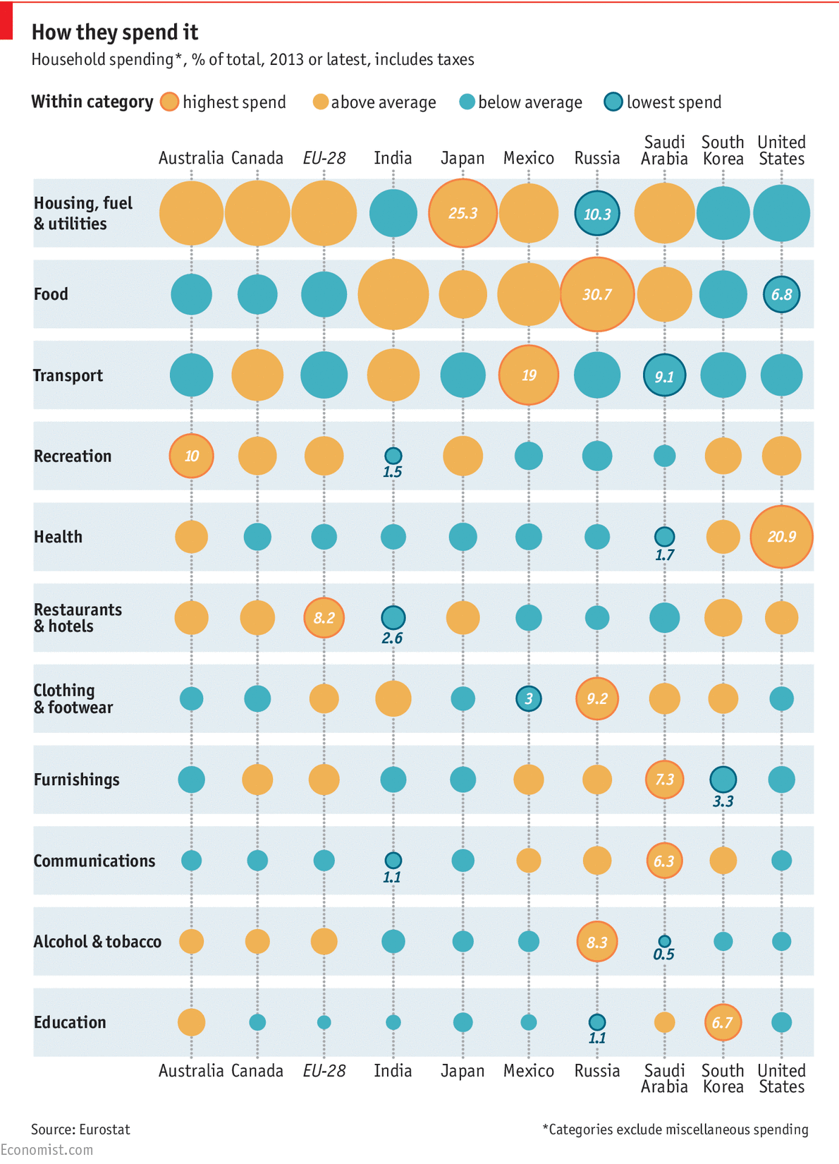 How Do People in Different Countries Spend Their Money?
