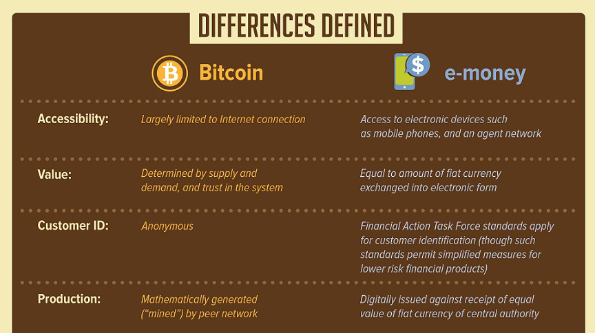 Difference between cryptocurrency and normal currency