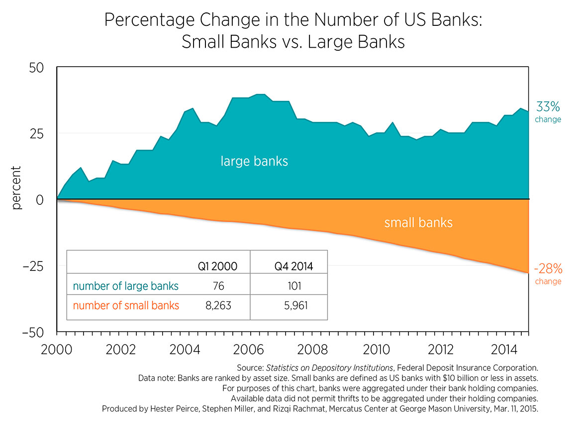 Number of large vs. small banks over 15 years
