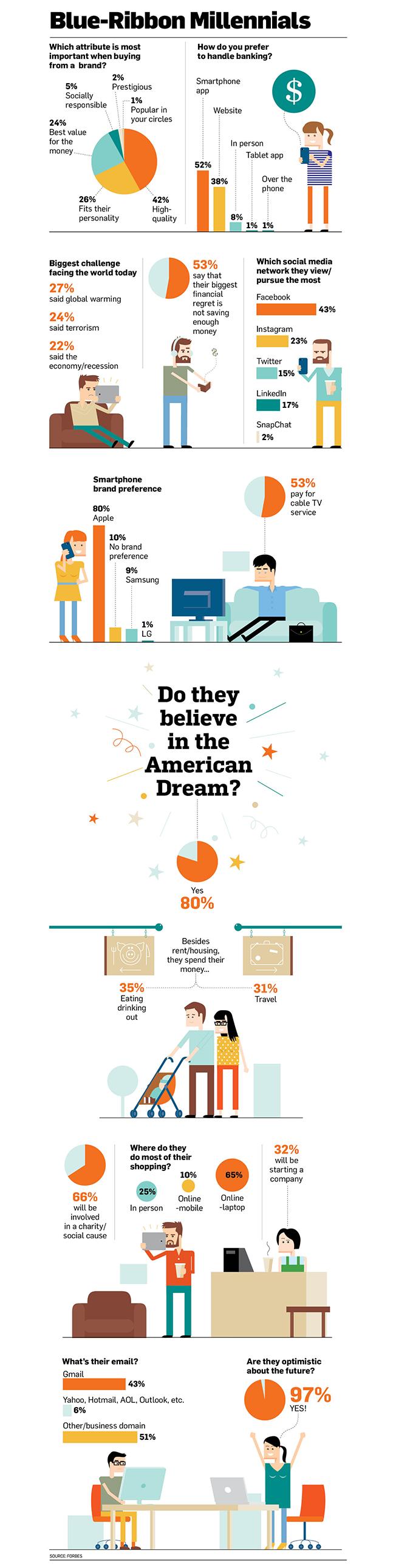 A survey of the brightest millennial business minds