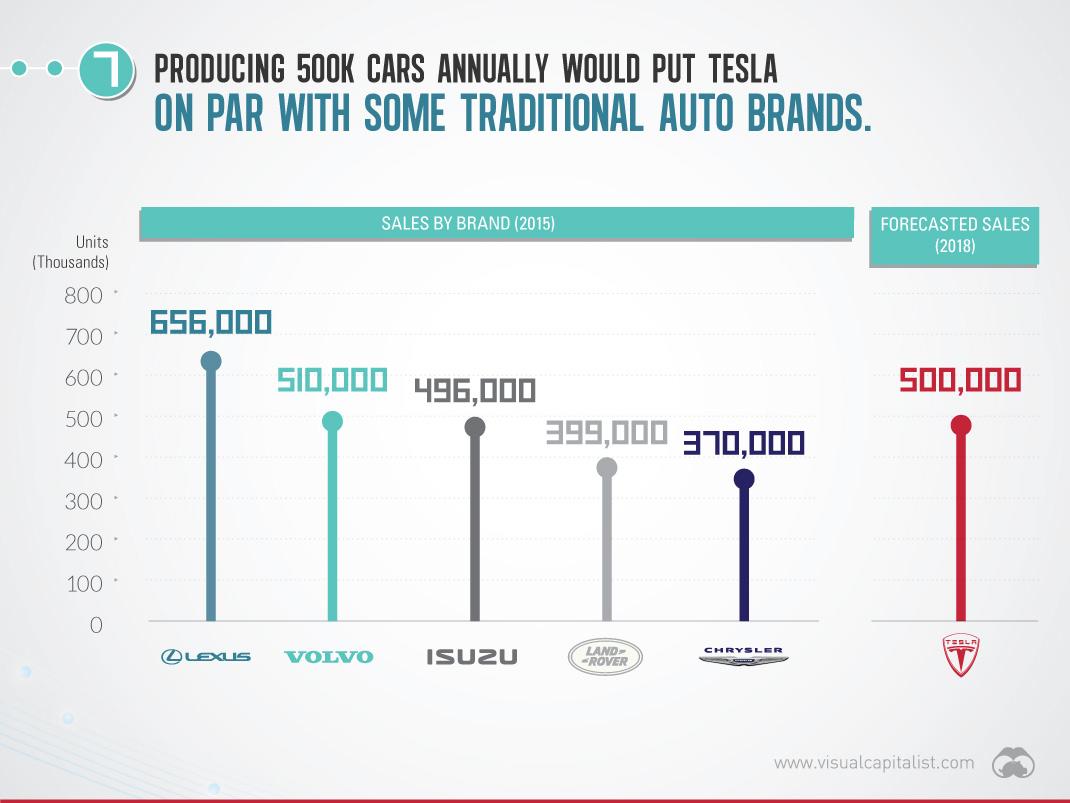 Tesla milestone for EVs