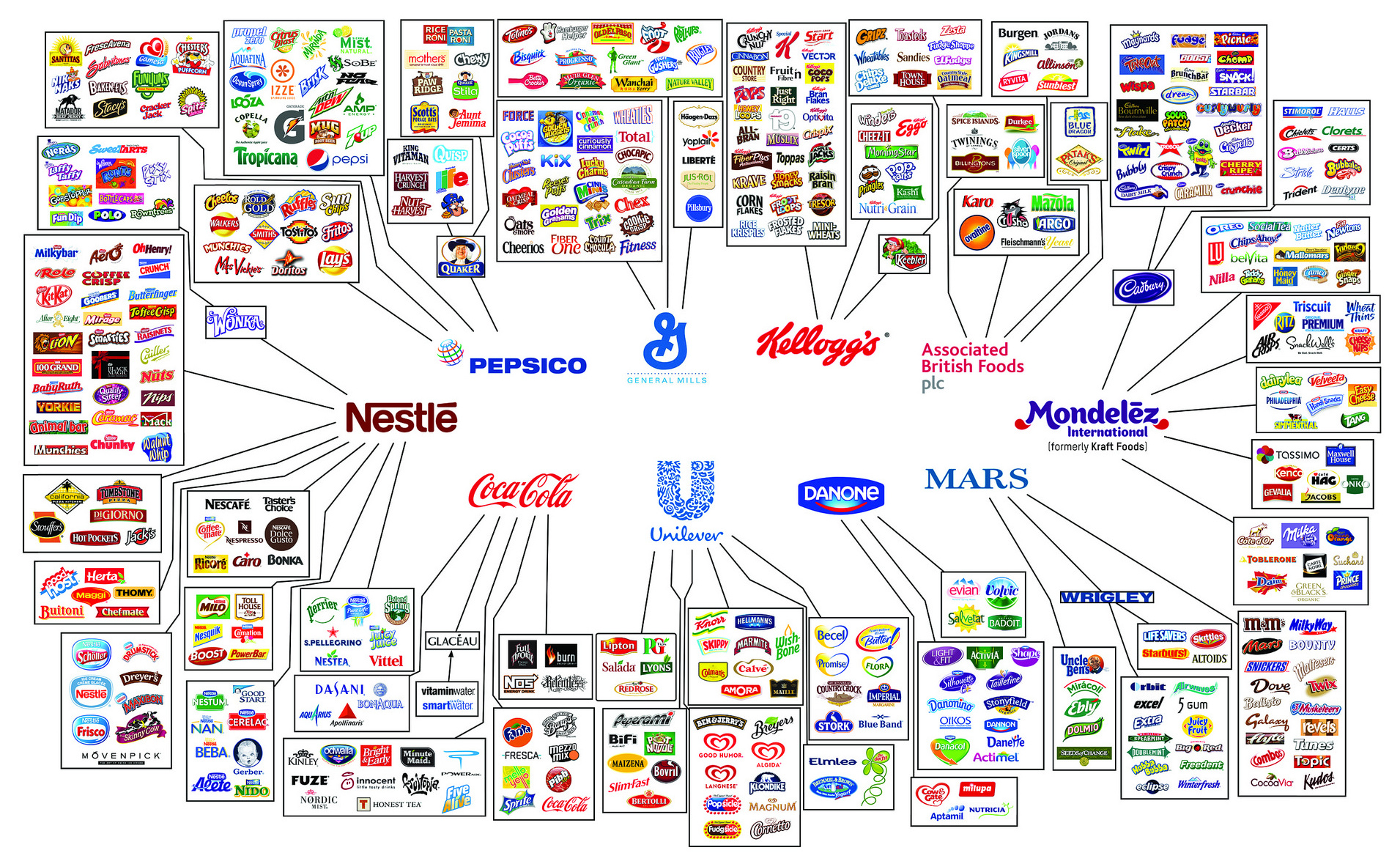 Biggest Food Companies In The World