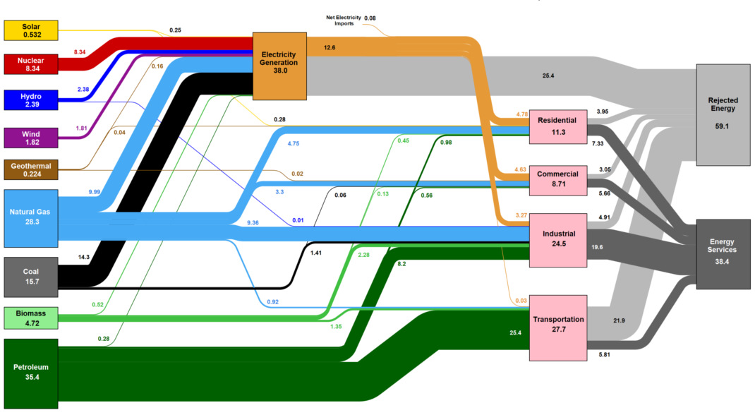 see all u s energy consumption in one giant flow diagram USA Diagram
