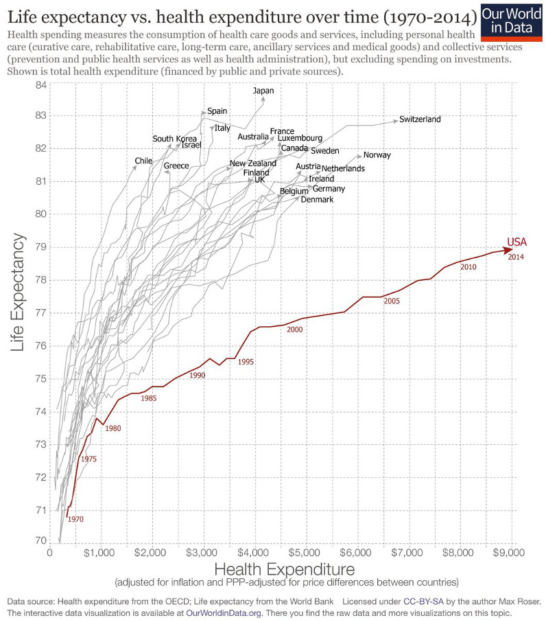 U.S. Healthcare is a Global Outlier, and Not in a Good Way