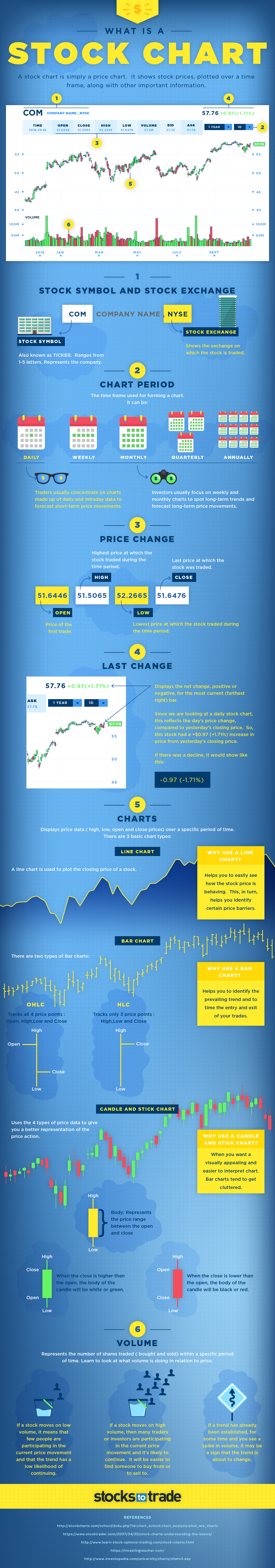 What is a Stock Chart?