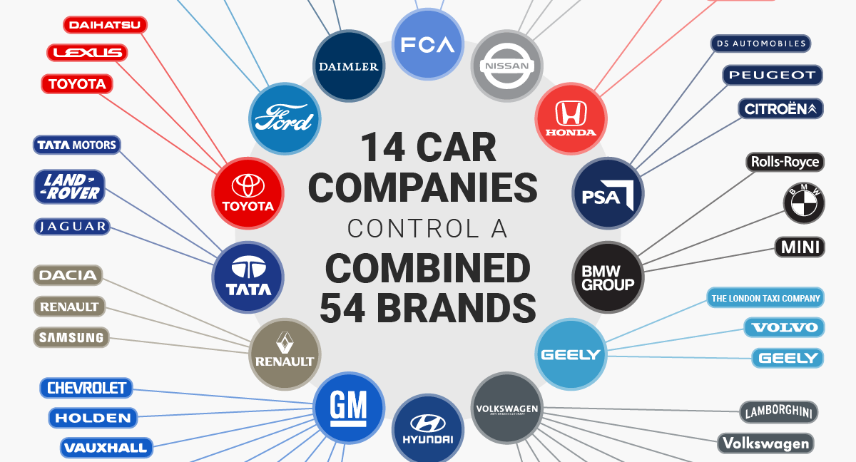 infographic these 14 companies control the entire auto industry. Black Bedroom Furniture Sets. Home Design Ideas
