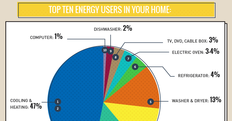 Infographic What Uses The Most Energy In Your Home