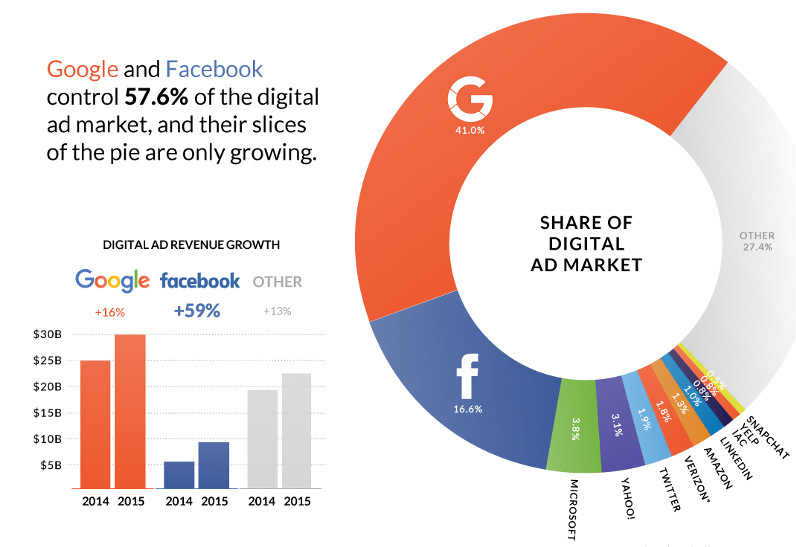 The Dominance of Google and Facebook in One Chart
