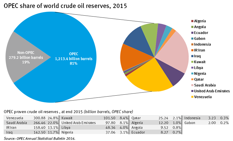OPEC's market share of crude oil reserves.