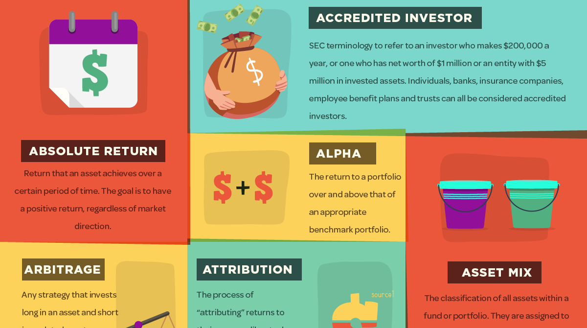 infographic here s 48 hedge fund terms every investor should know