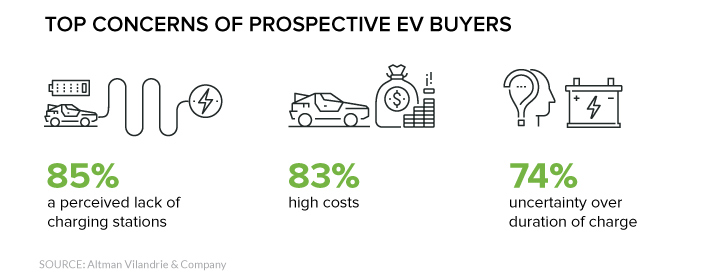 Adoption challenges for electric vehicles