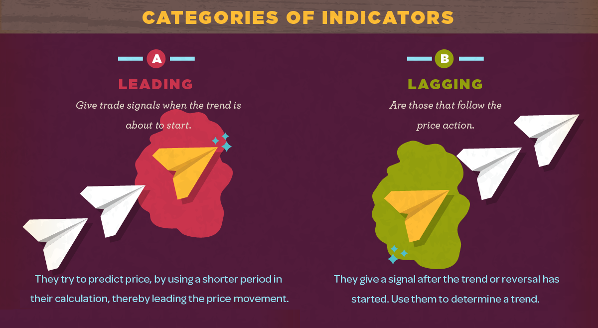 Infographic: 12 Types of Technical Indicators Used by Stock