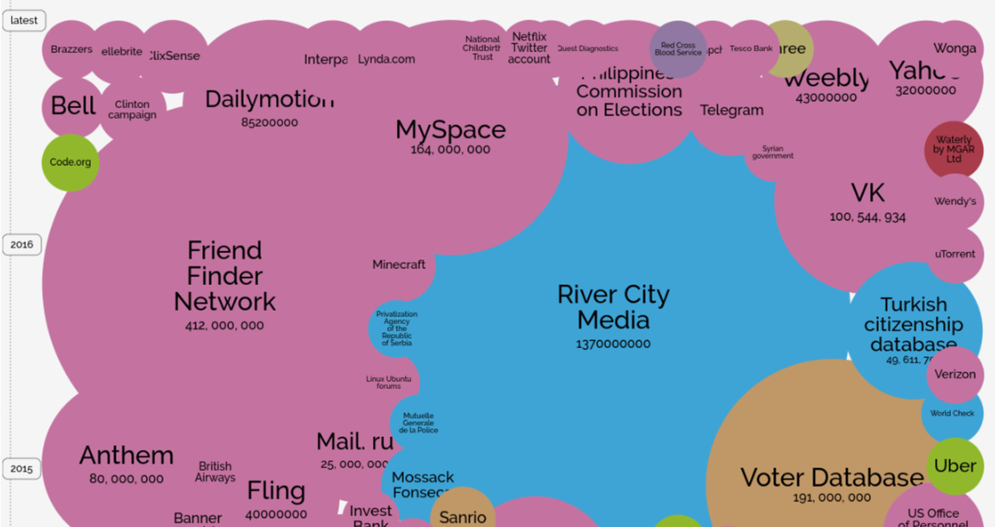 Tracking Hacking: The World's Biggest Data Breaches