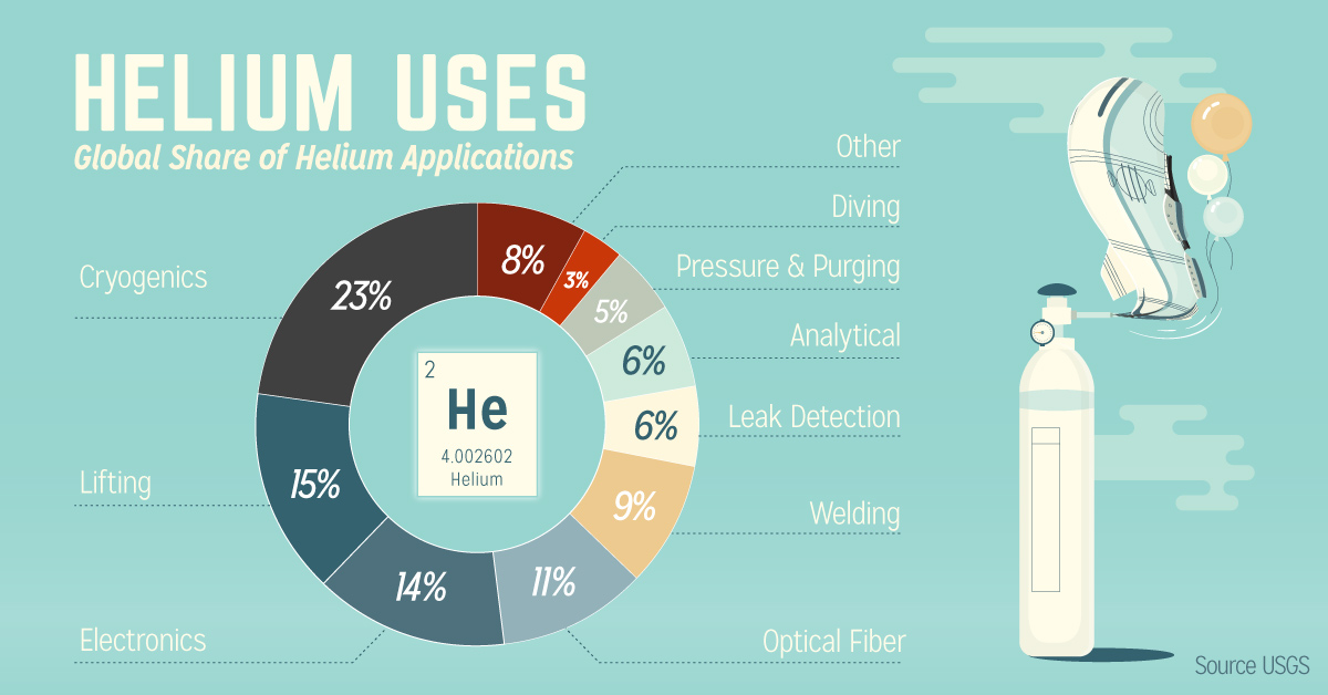 Infographic: Helium, A Valuable Gas Not To Be Taken Lightly