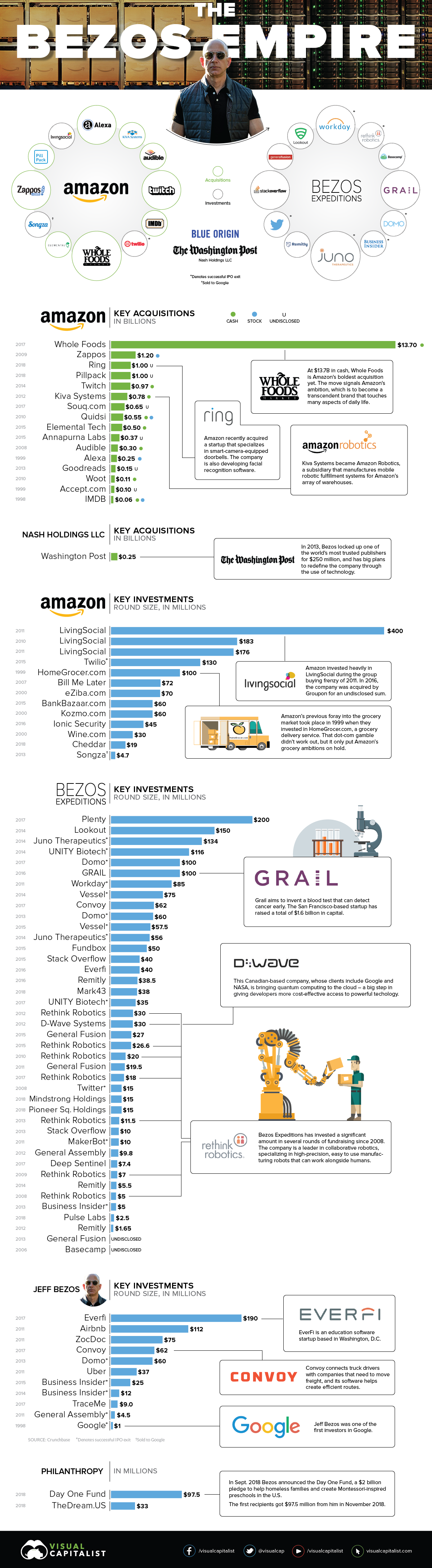 The Jeff Bezos Empire in One Giant Chart