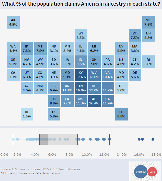 American ancestry by state