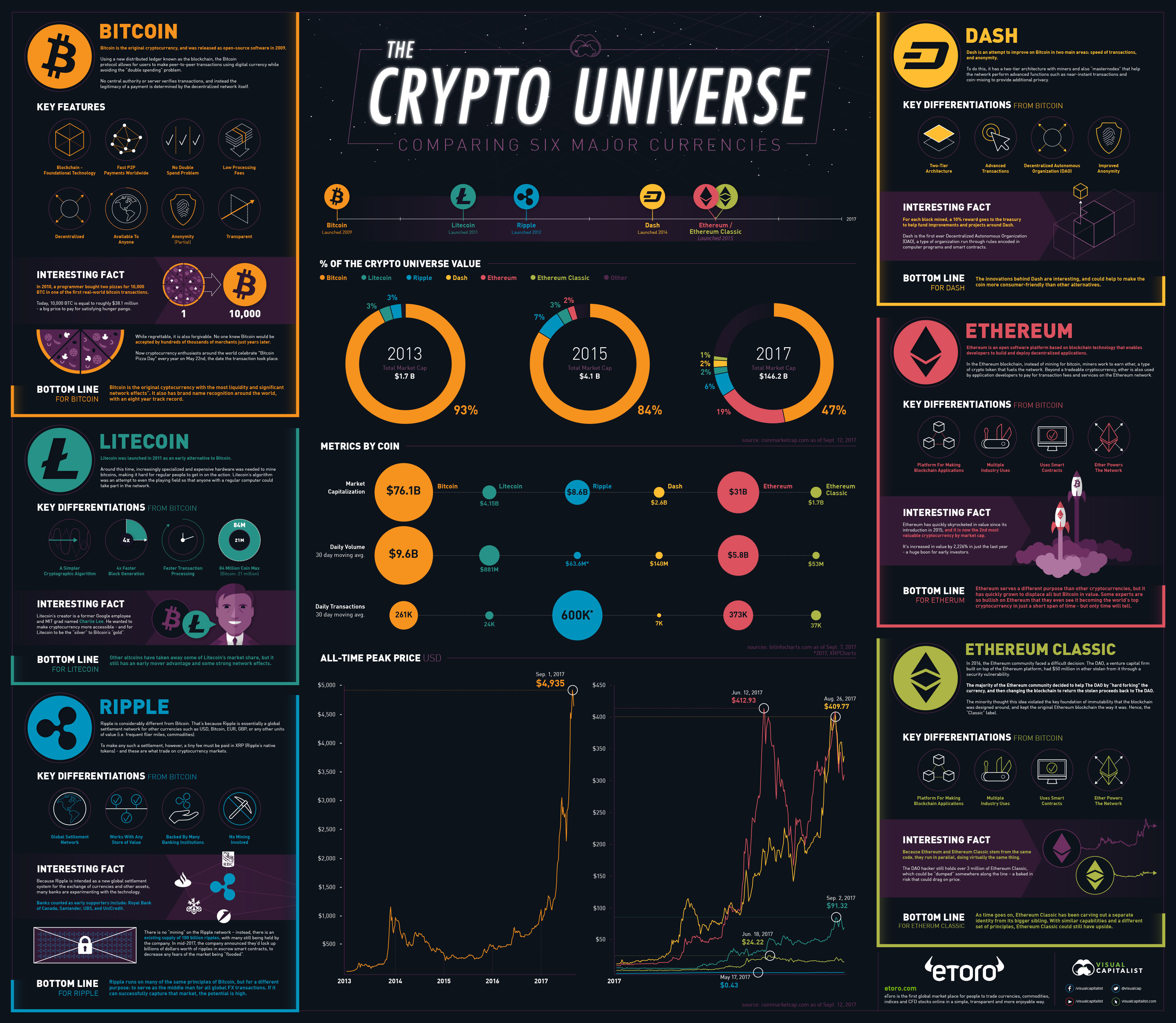 Comparing Bitcoin, Ethereum, and Other Cryptos