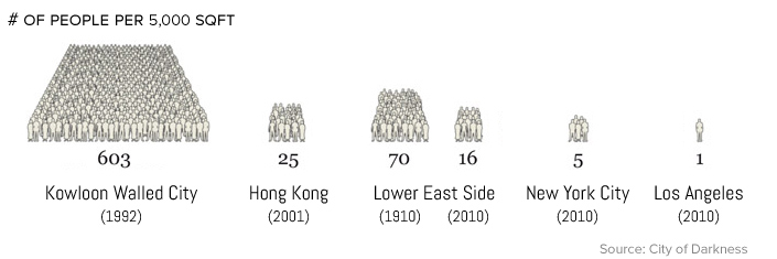 kowloon walled city density people