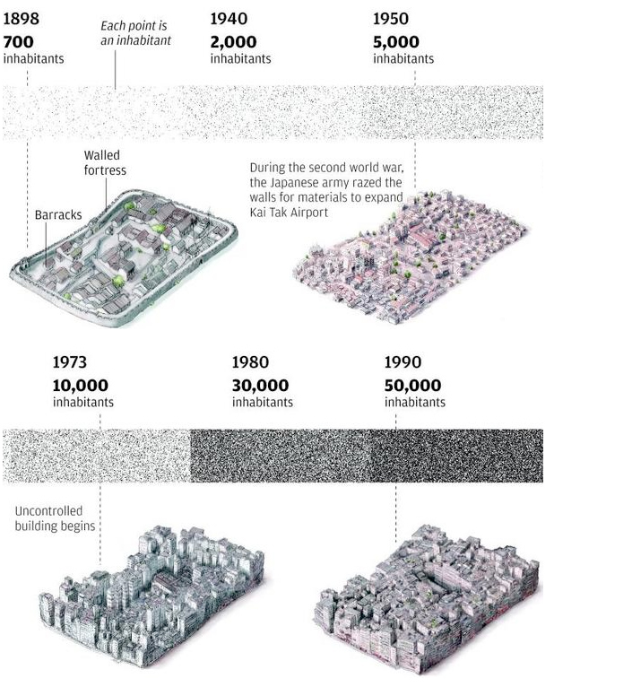 Kowloon Walled City Timeline