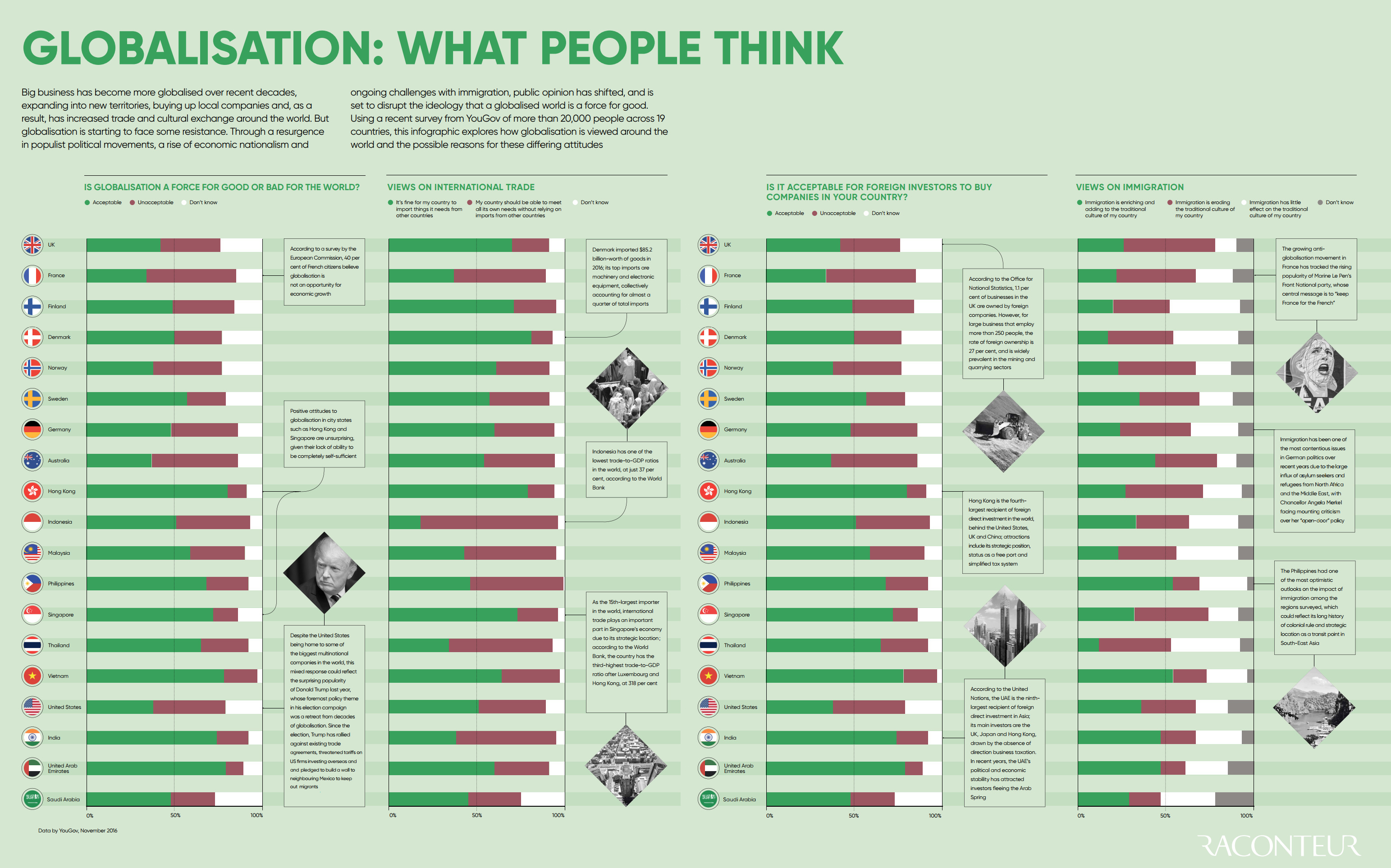 What People think of Globalization, by Country