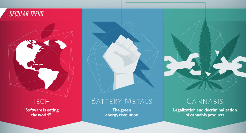 Infographic: The Two High-Growth Sectors That Could Outperform Tech