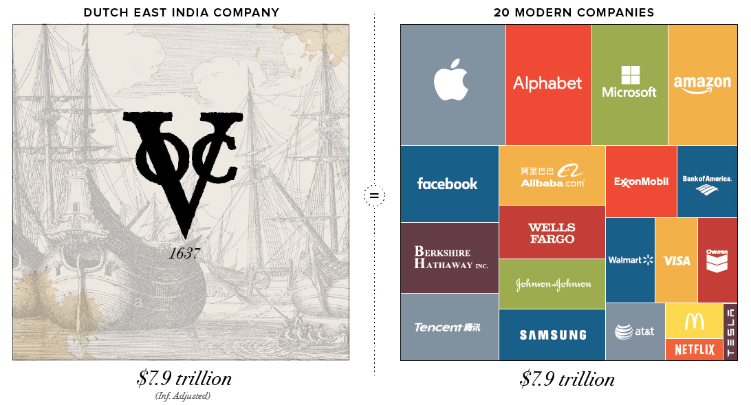 9c9f0d6c2bc1d Infographic  Visualizing the Most Valuable Companies of All-Time