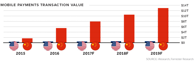 Mobile Payments USA vs. China