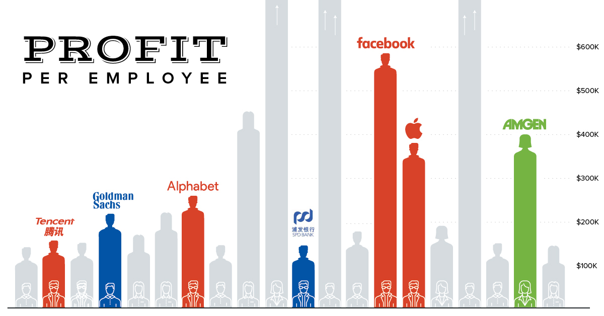 Chart: The 20 Companies With the Most Profit Per Employee
