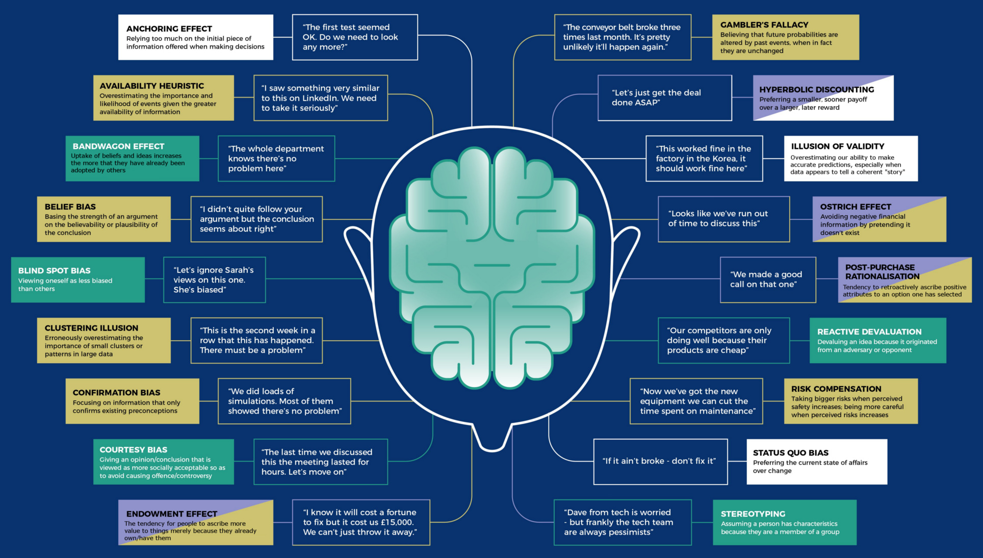 18 Cognitive Bias Examples Show Why Mental Mistakes Get Made