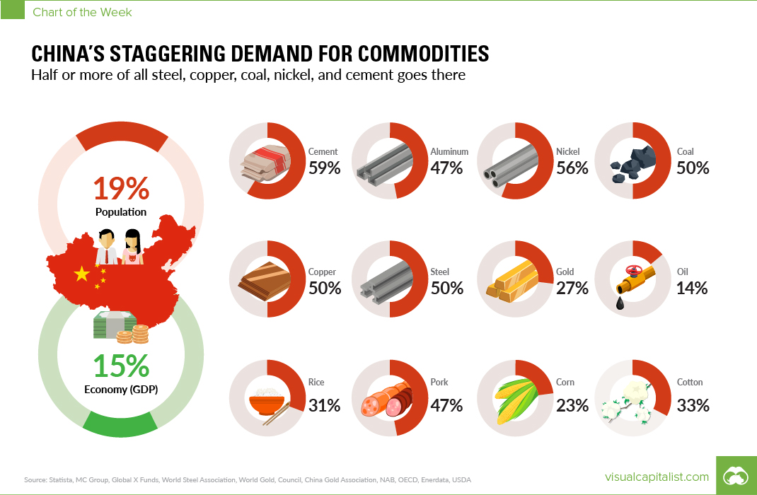 China's Staggering Demand for Commodities