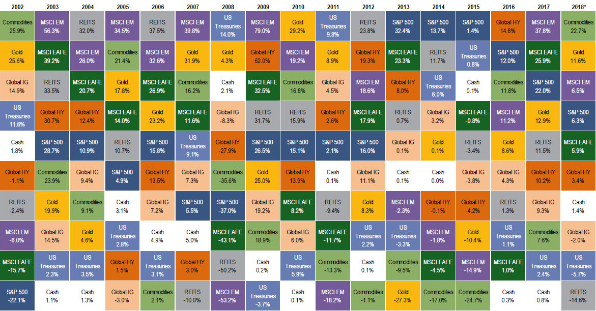 Investment return quilt chart jonathan lassen chase investment services