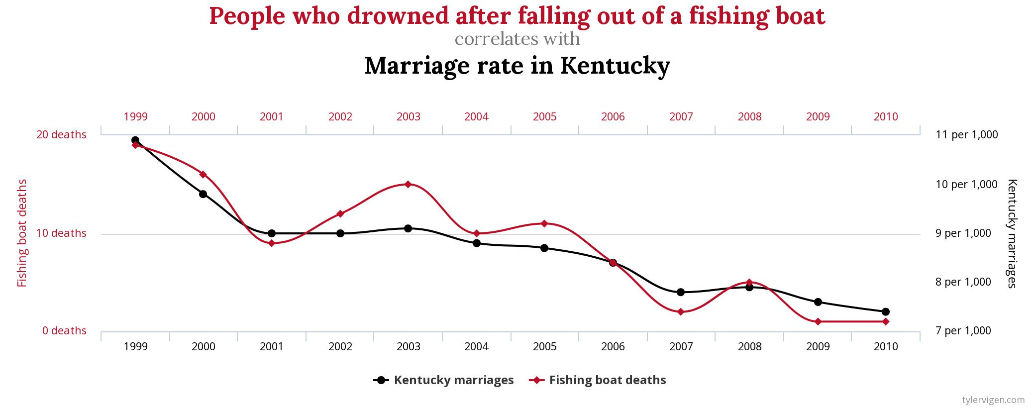 Kentucky marriages vs. people who drown