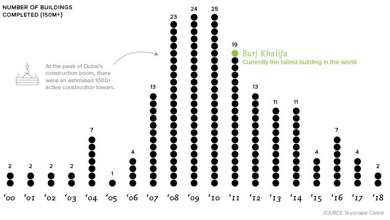 dubai tower chart
