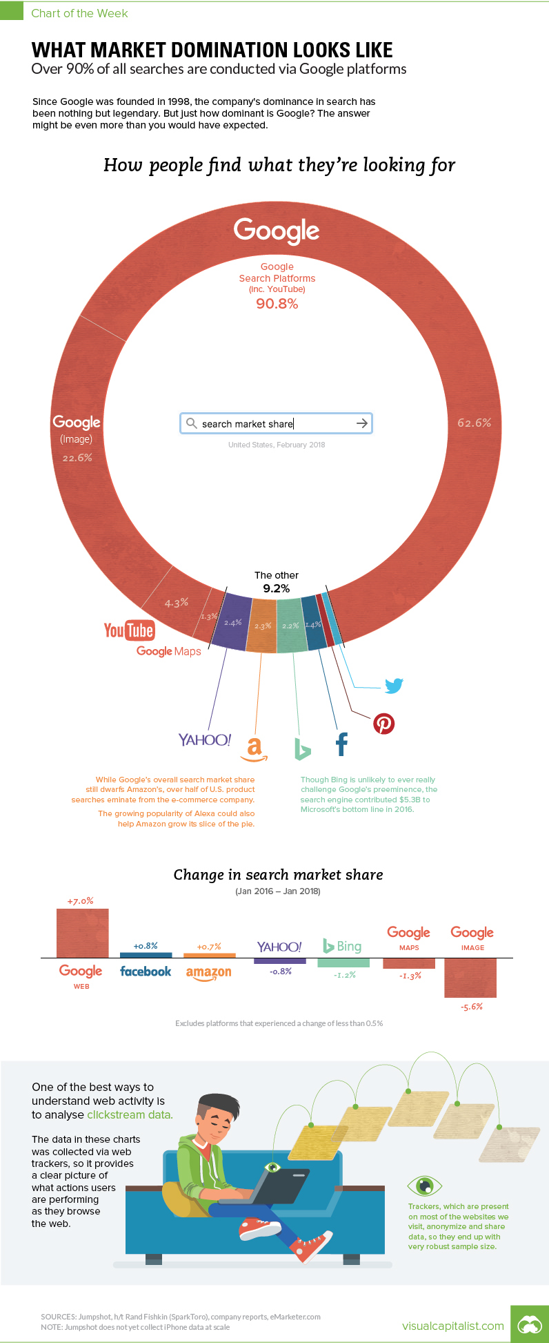 This Chart Shows Google's True Dominance on the Web
