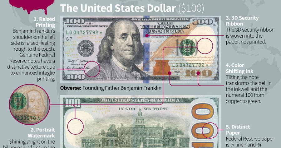 10 Banknotes From Around the World, and Their Security Features