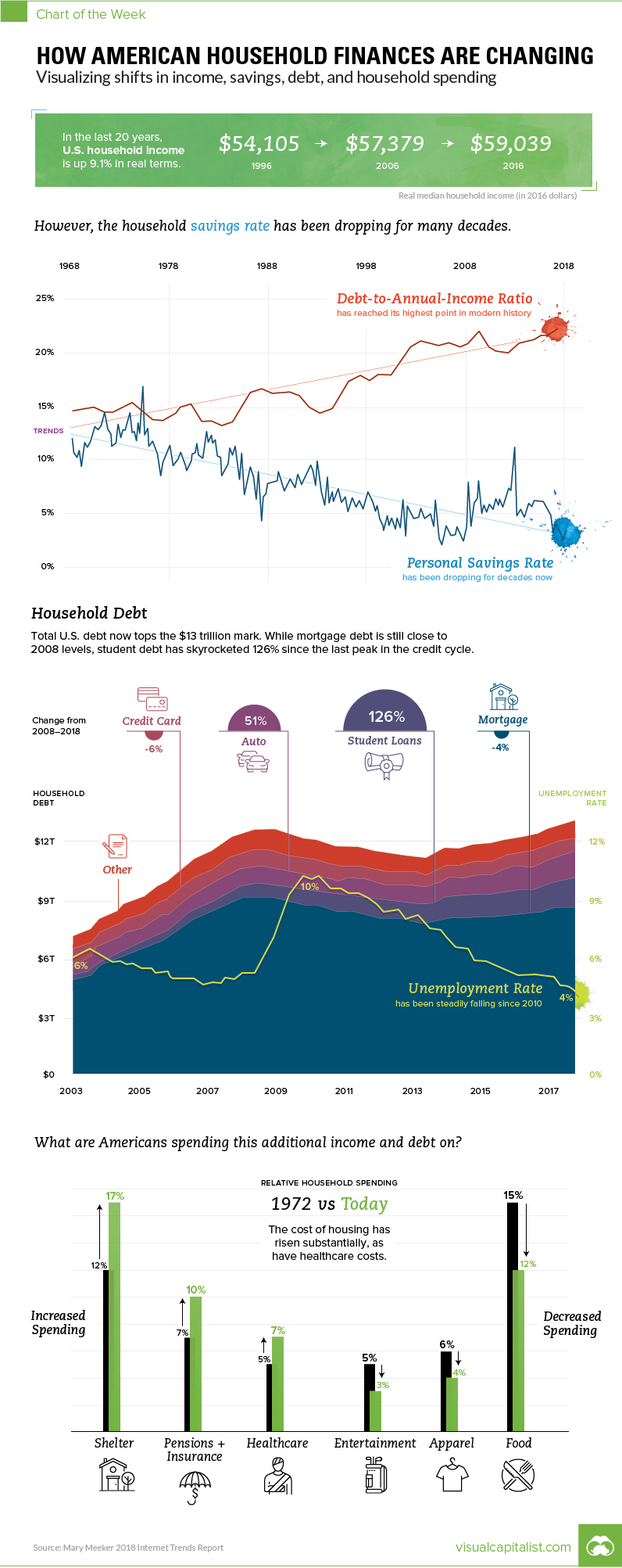 In Charts: How American Household Finances are Changing