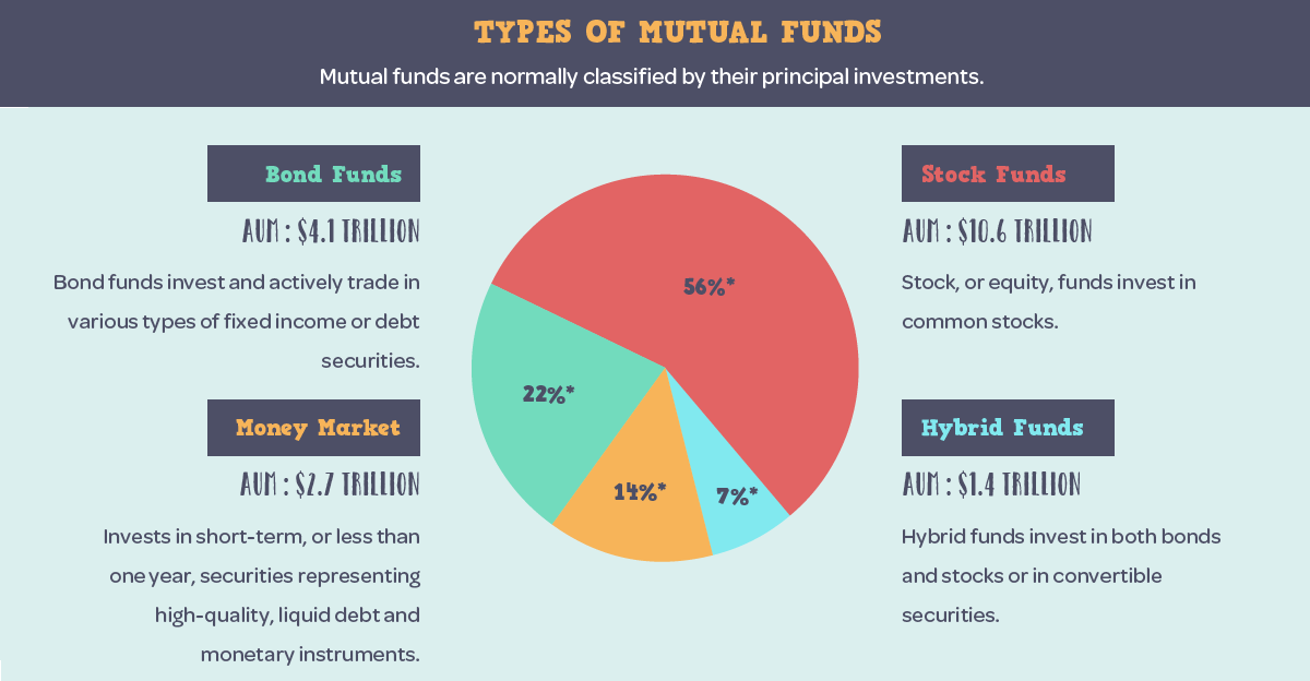 Infographic What Is A Mutual Fund