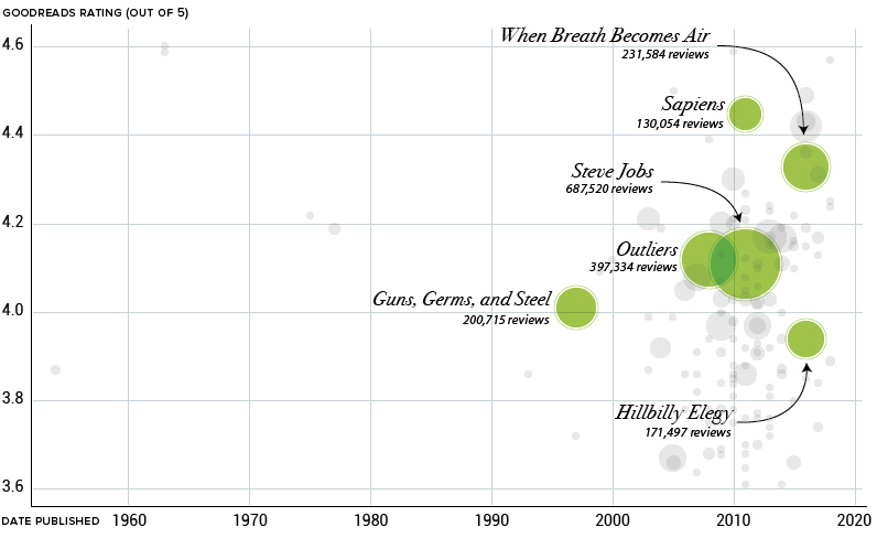 Bill Gates Reading List 2020.Visualizing The Books That Bill Gates Loves And Recommends