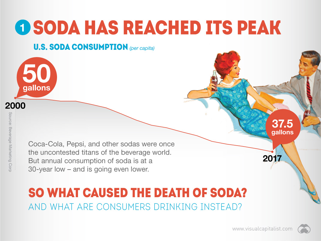 U.S. Soda Consumption is at a 30-year low