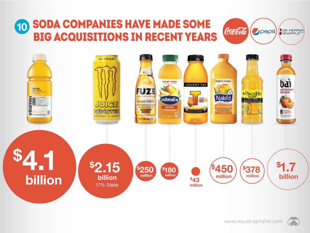 M&A in the beverage sector