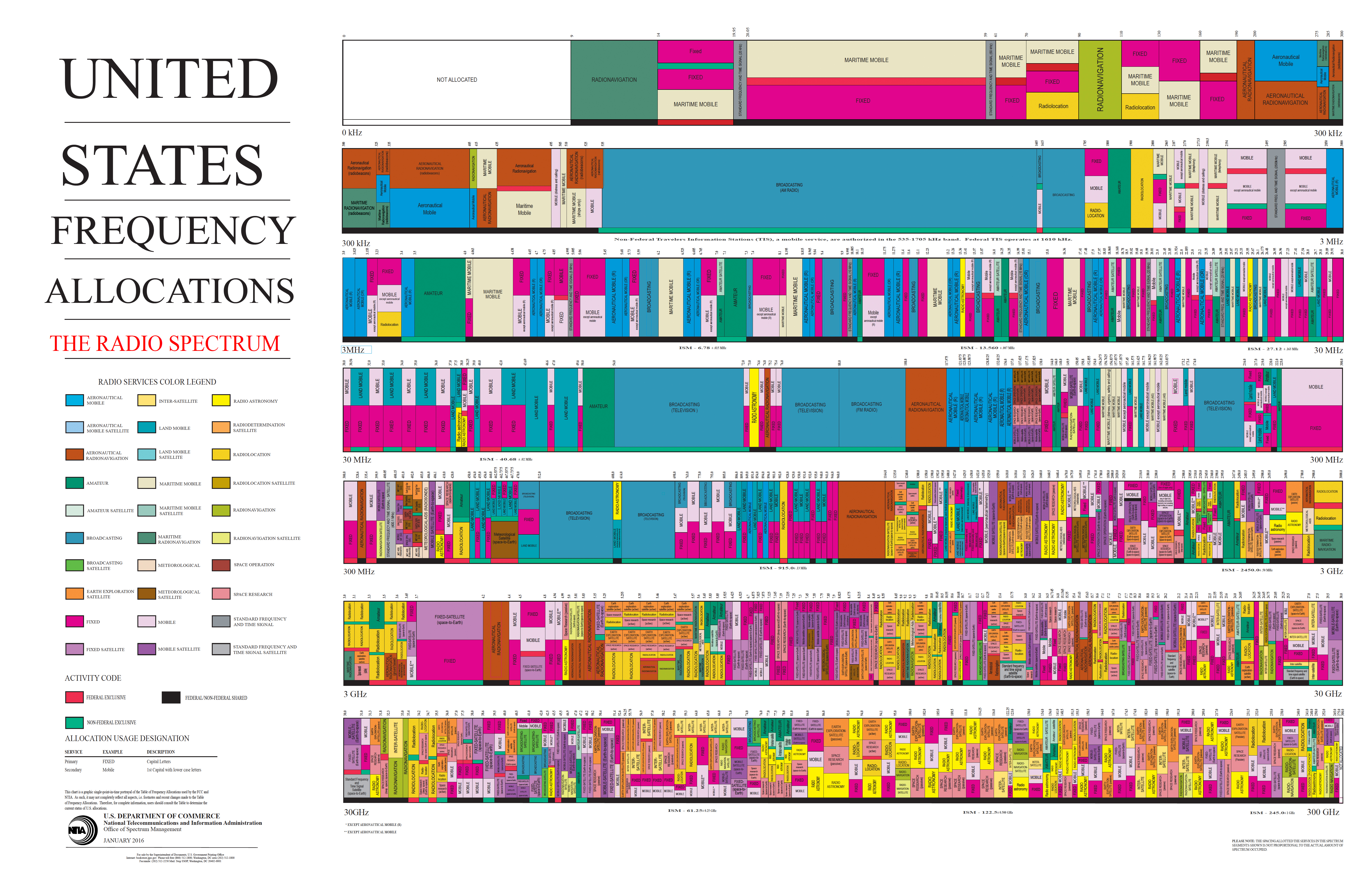 Here's how the wireless spectrum is divided up in the US