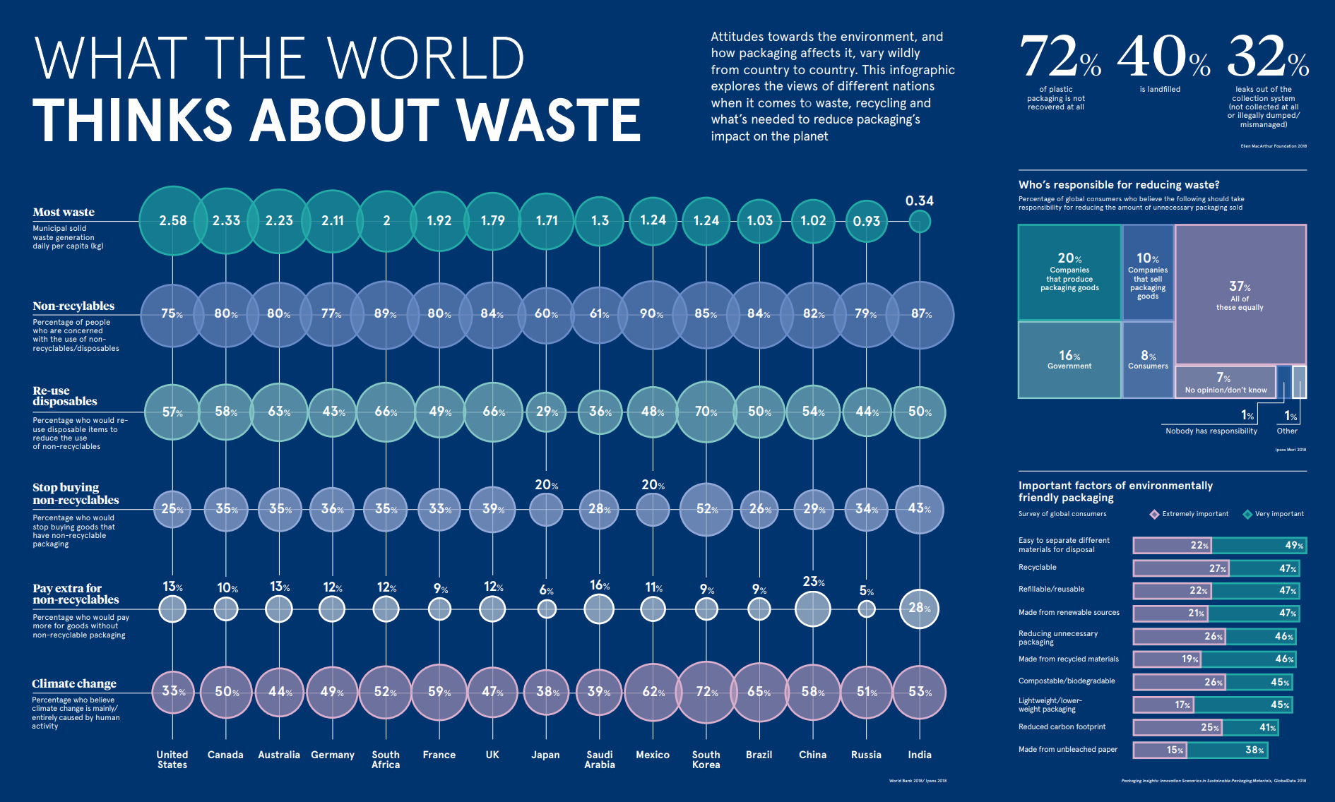 What the World Thinks About Waste