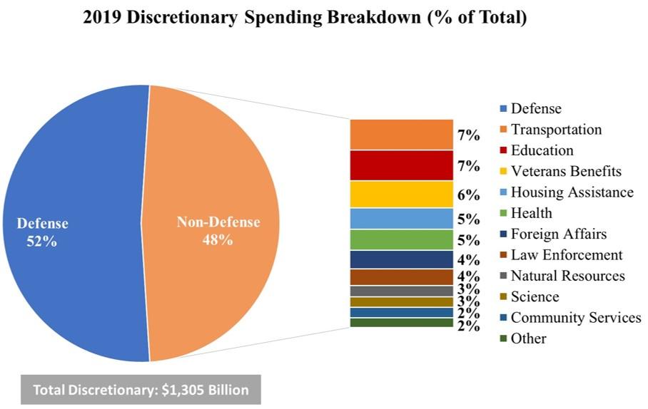 2019 Discretionary Budget